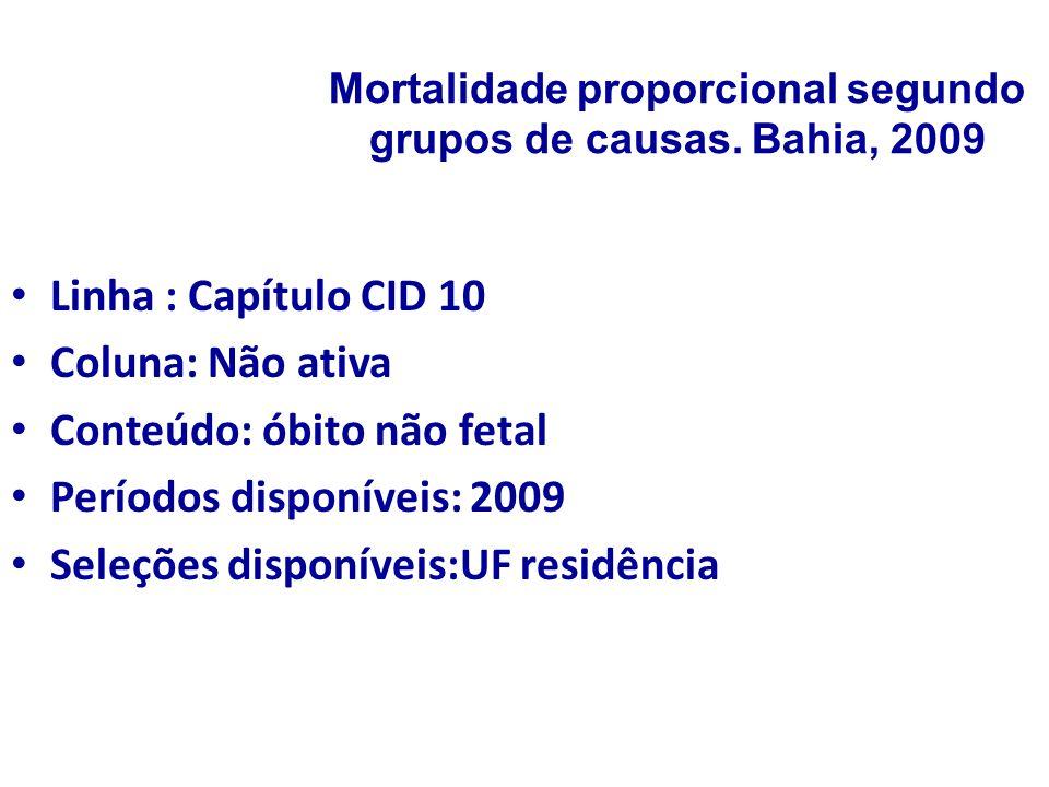 Mortalidade proporcional segundo grupos de causas. Bahia, 2009 Linha : Capítulo CID 10 Coluna: Não ativa Conteúdo: óbito não fetal Períodos disponívei