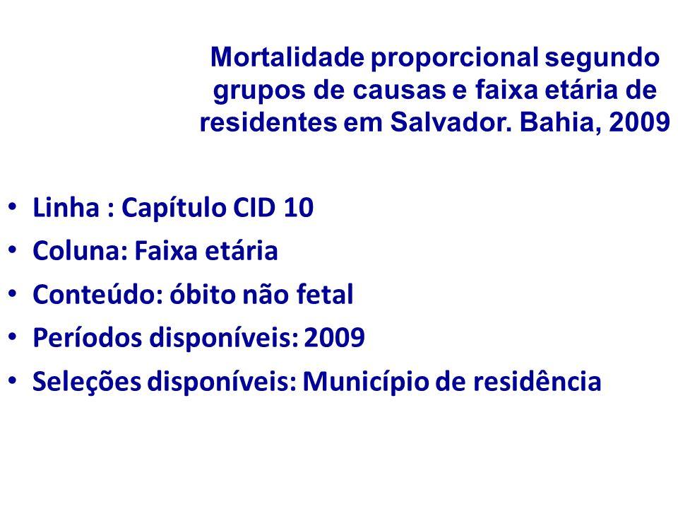 Mortalidade proporcional segundo grupos de causas e faixa etária de residentes em Salvador. Bahia, 2009 Linha : Capítulo CID 10 Coluna: Faixa etária C