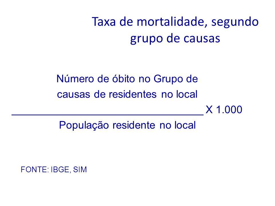 Taxa de mortalidade, segundo grupo de causas Número de óbito no Grupo de causas de residentes no local ________________________________ X 1.000 Popula