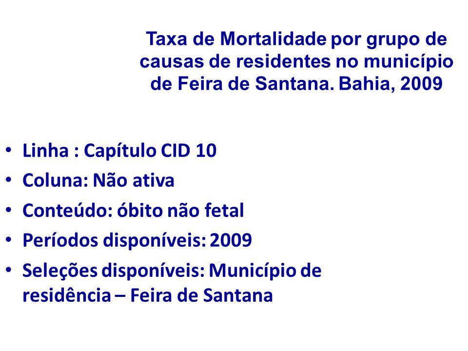 Taxa de Mortalidade por grupo de causas de residentes no município de Feira de Santana. Bahia, 2009 Linha : Capítulo CID 10 Coluna: Não ativa Conteúdo