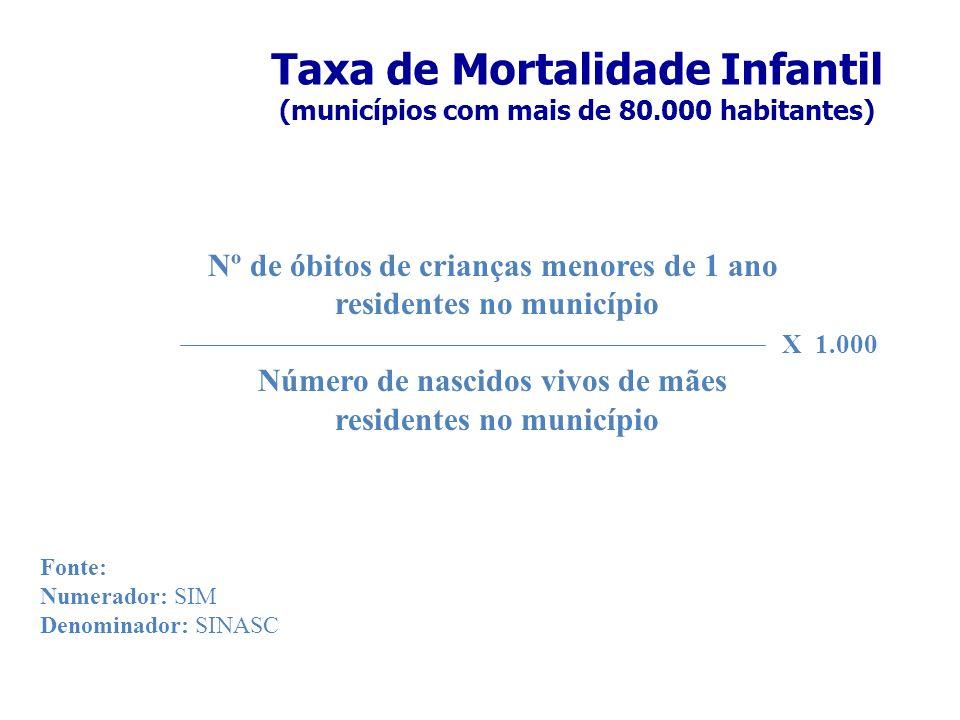 Taxa de Mortalidade Infantil (municípios com mais de 80.000 habitantes) Nº de óbitos de crianças menores de 1 ano residentes no município Número de na