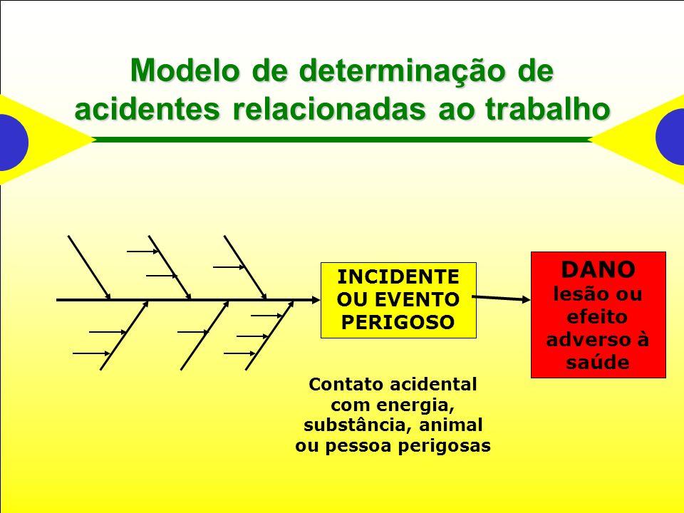Modelo de determinação de acidentes relacionadas ao trabalho DANO lesão ou efeito adverso à saúde INCIDENTE OU EVENTO PERIGOSO Contato acidental com energia, substância, animal ou pessoa perigosas