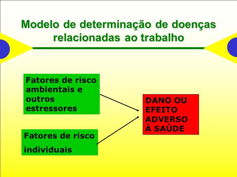 Modelo de determinação de doenças relacionadas ao trabalho DANO OU EFEITO ADVERSO À SAÚDE Fatores de risco ambientais e outros estressores Fatores de