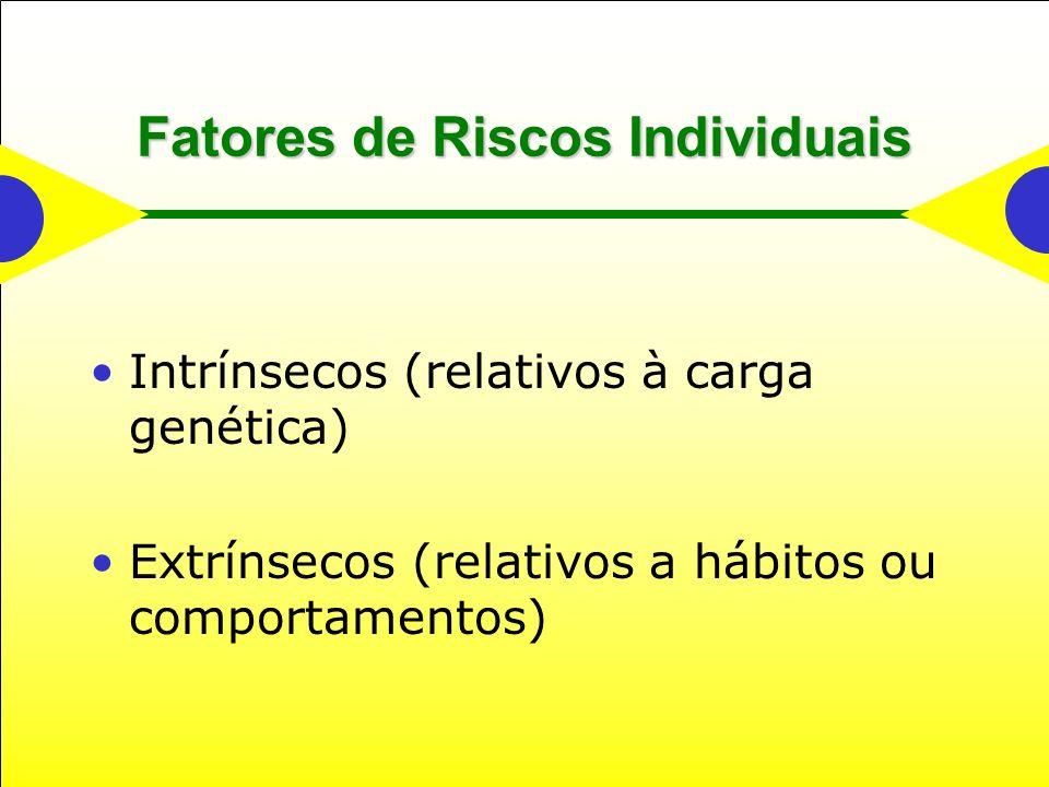 Fatores de Riscos Individuais Intrínsecos (relativos à carga genética) Extrínsecos (relativos a hábitos ou comportamentos)