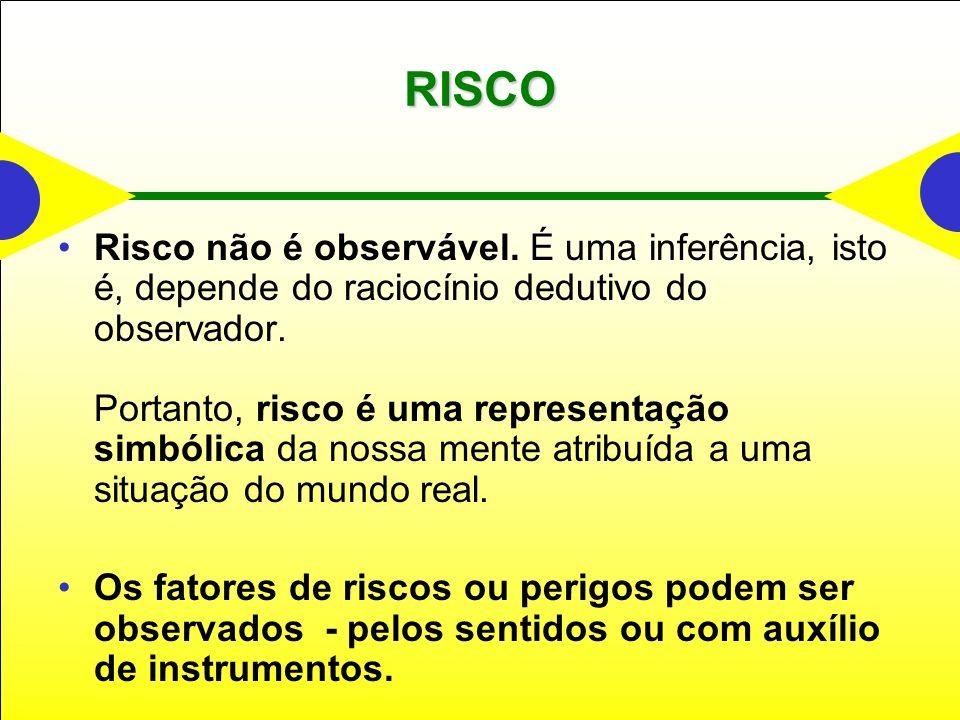 RISCO Risco não é observável. É uma inferência, isto é, depende do raciocínio dedutivo do observador. Portanto, risco é uma representação simbólica da