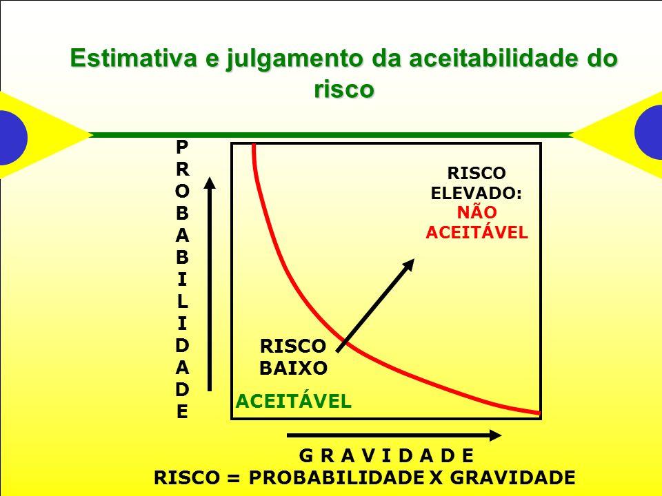 Estimativa e julgamento da aceitabilidade do risco PROBABILIDADEPROBABILIDADE G R A V I D A D E RISCO BAIXO ACEITÁVEL RISCO ELEVADO: NÃO ACEITÁVEL RISCO = PROBABILIDADE X GRAVIDADE