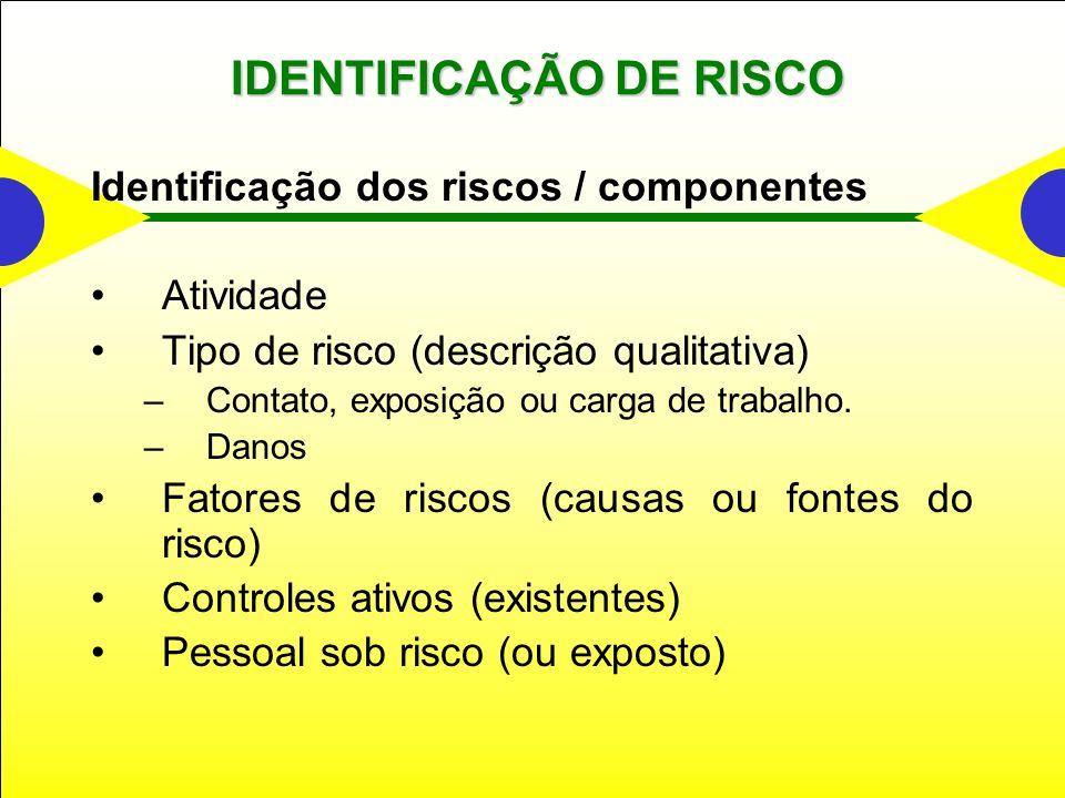 IDENTIFICAÇÃO DE RISCO Identificação dos riscos / componentes Atividade Tipo de risco (descrição qualitativa) –Contato, exposição ou carga de trabalho.