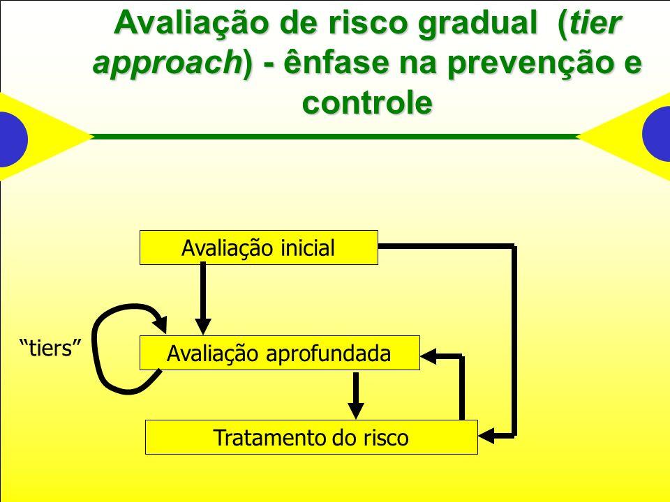 Avaliação de risco gradual (tier approach) - ênfase na prevenção e controle Tratamento do risco Avaliação inicial Avaliação aprofundada tiers