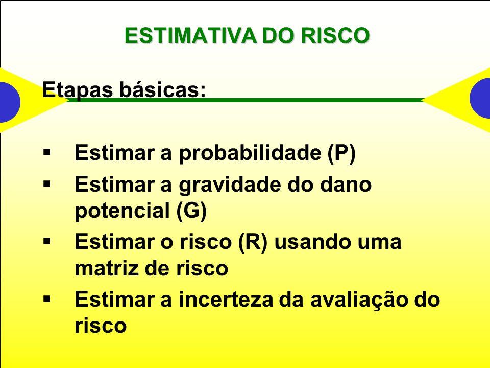 ESTIMATIVA DO RISCO Etapas básicas: Estimar a probabilidade (P) Estimar a gravidade do dano potencial (G) Estimar o risco (R) usando uma matriz de risco Estimar a incerteza da avaliação do risco