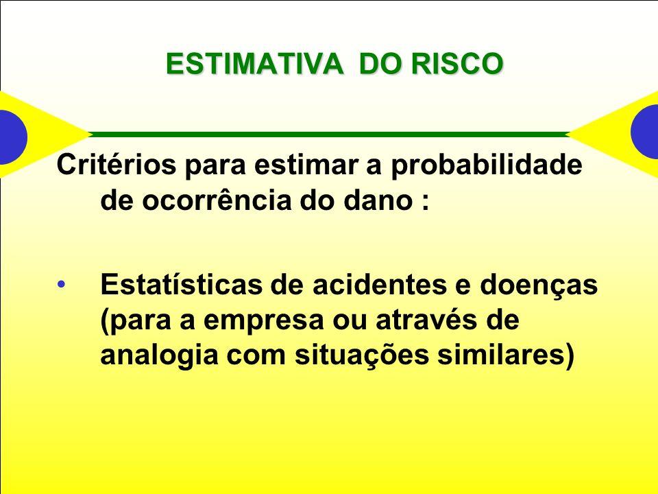 ESTIMATIVA DO RISCO Critérios para estimar a probabilidade de ocorrência do dano : Estatísticas de acidentes e doenças (para a empresa ou através de analogia com situações similares)
