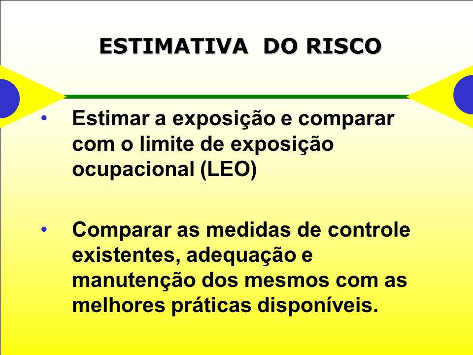 ESTIMATIVA DO RISCO Estimar a exposição e comparar com o limite de exposição ocupacional (LEO) Comparar as medidas de controle existentes, adequação e manutenção dos mesmos com as melhores práticas disponíveis.
