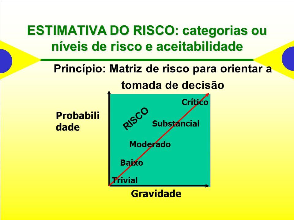 ESTIMATIVA DO RISCO: categorias ou níveis de risco e aceitabilidade Princípio: Matriz de risco para orientar a tomada de decisão Gravidade Probabili dade RISCO Crítico Trivial Baixo Moderado Substancial