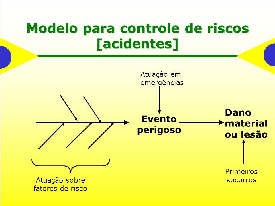 Modelo para controle de riscos [acidentes] Evento perigoso Dano material ou lesão Atuação em emergências Primeiros socorros Atuação sobre fatores de r