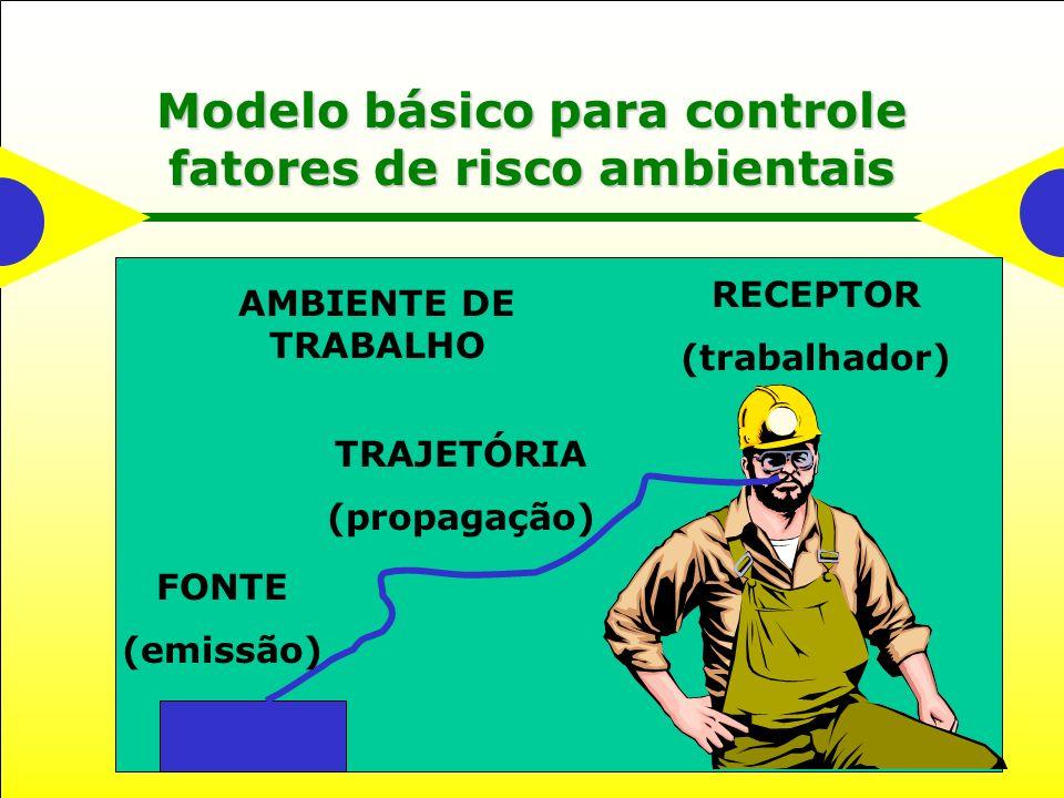 Modelo básico para controle fatores de risco ambientais FONTE (emissão) TRAJETÓRIA (propagação) RECEPTOR (trabalhador) AMBIENTE DE TRABALHO