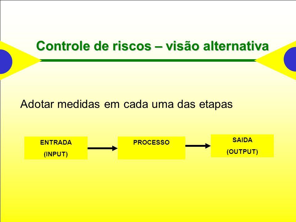 Controle de riscos – visão alternativa Adotar medidas em cada uma das etapas ENTRADA (INPUT) PROCESSO SAIDA (OUTPUT)