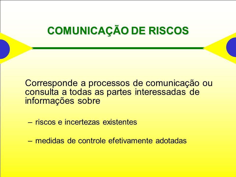COMUNICAÇÃO DE RISCOS Corresponde a processos de comunicação ou consulta a todas as partes interessadas de informações sobre –riscos e incertezas exis