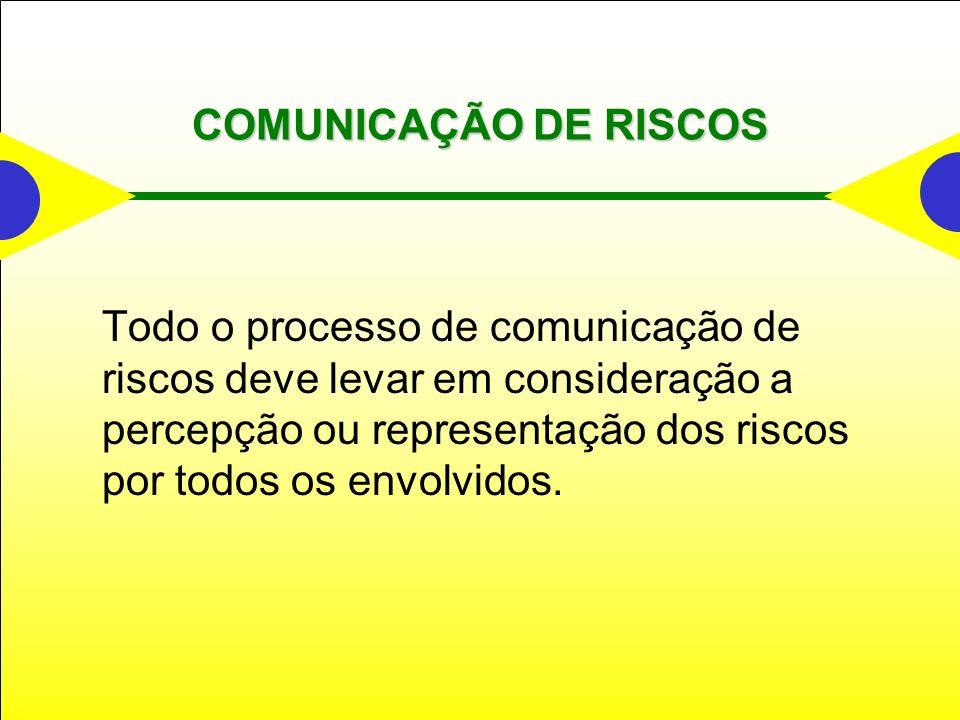 COMUNICAÇÃO DE RISCOS Todo o processo de comunicação de riscos deve levar em consideração a percepção ou representação dos riscos por todos os envolvidos.