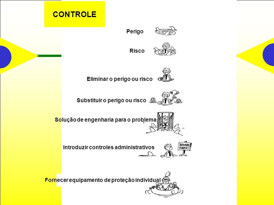 Perigo Risco CONTROLE Introduzir controles administrativos Substituir o perigo ou risco Solução de engenharia para o problema Eliminar o perigo ou risco Fornecer equipamento de proteção individual