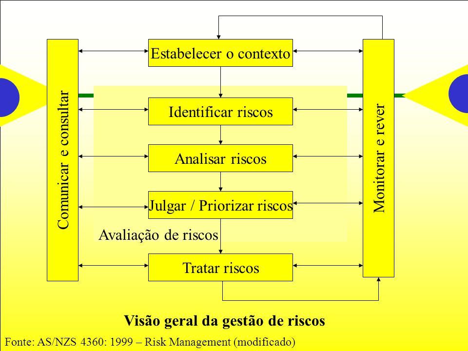 Comunicar e consultar Monitorar e rever Estabelecer o contexto Identificar riscos Analisar riscos Julgar / Priorizar riscos Tratar riscos Avaliação de