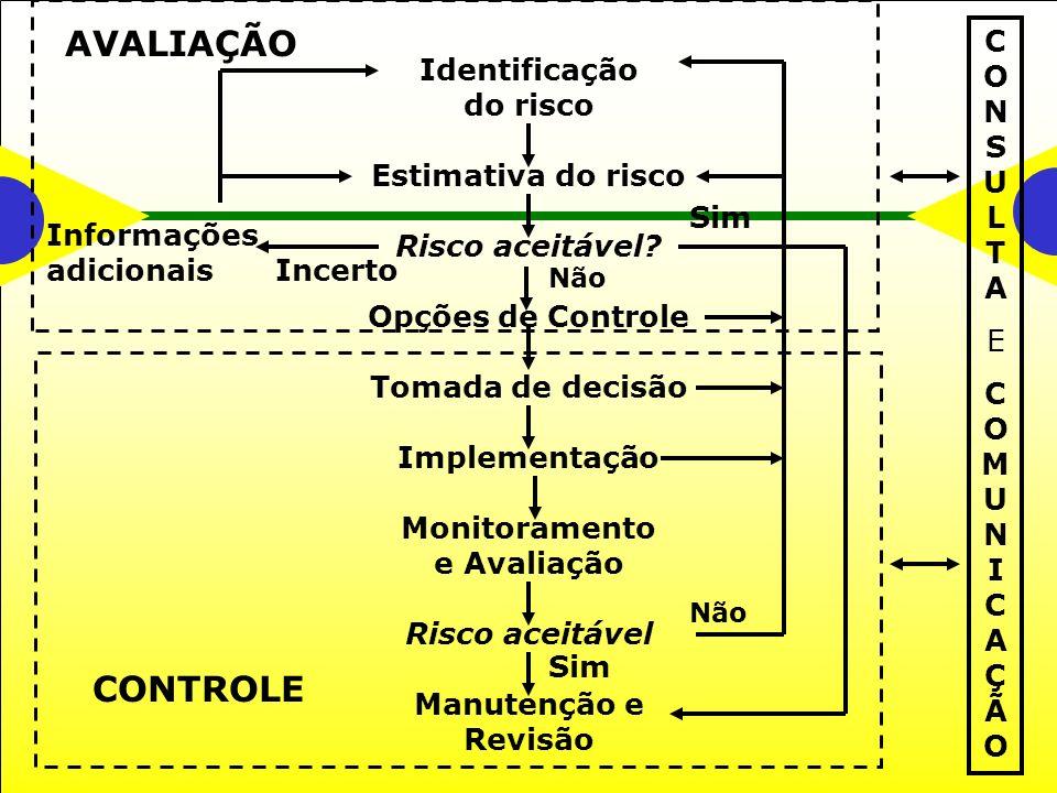 Identificação do risco Estimativa do risco Risco aceitável.