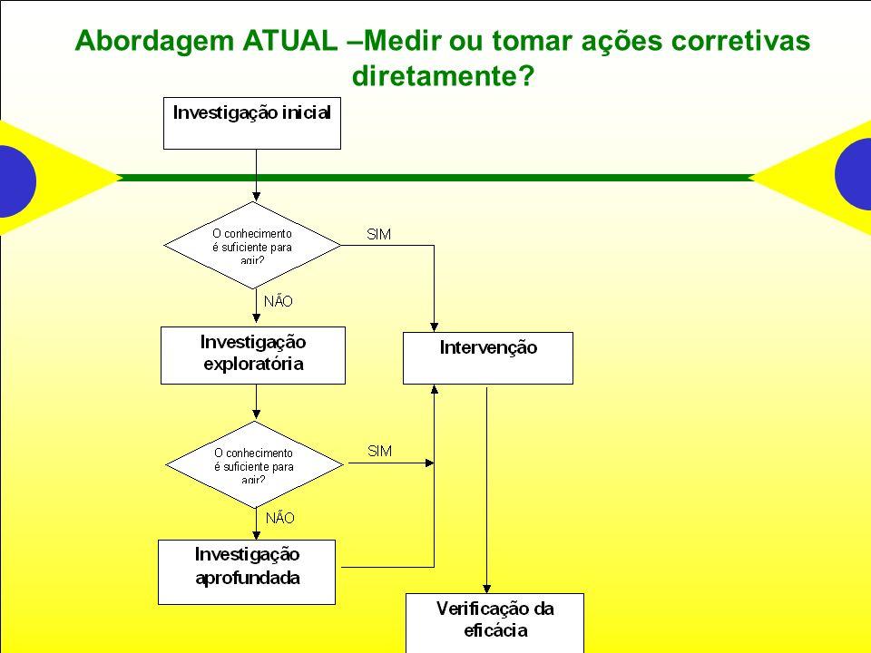 Abordagem ATUAL –Medir ou tomar ações corretivas diretamente?