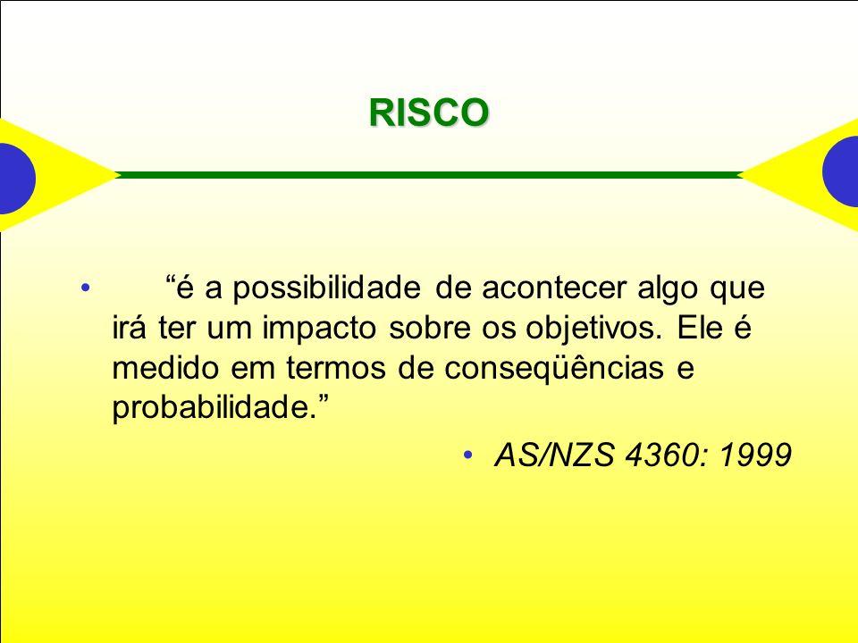 RISCO é a possibilidade de acontecer algo que irá ter um impacto sobre os objetivos. Ele é medido em termos de conseqüências e probabilidade. AS/NZS 4