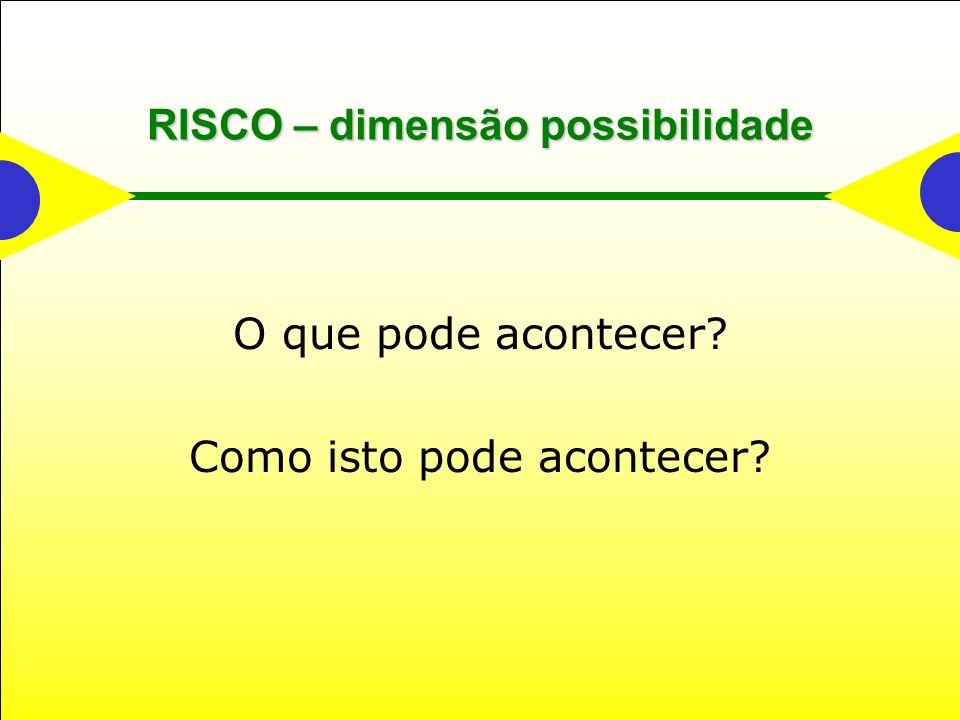 RISCO – dimensão possibilidade O que pode acontecer? Como isto pode acontecer?
