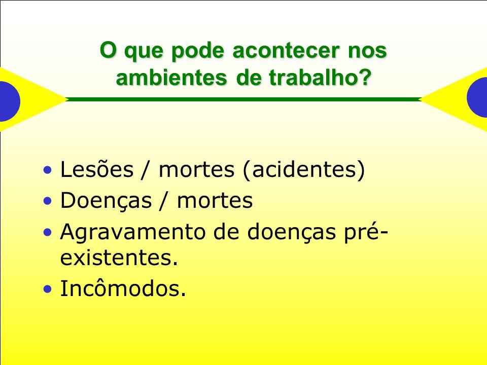 O que pode acontecer nos ambientes de trabalho? Lesões / mortes (acidentes) Doenças / mortes Agravamento de doenças pré- existentes. Incômodos.