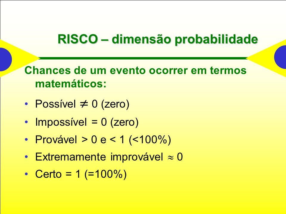 Chances de um evento ocorrer em termos matemáticos: Possível 0 (zero) Impossível = 0 (zero) Provável > 0 e < 1 (<100%) Extremamente improvável 0 Certo = 1 (=100%) RISCO – dimensão probabilidade