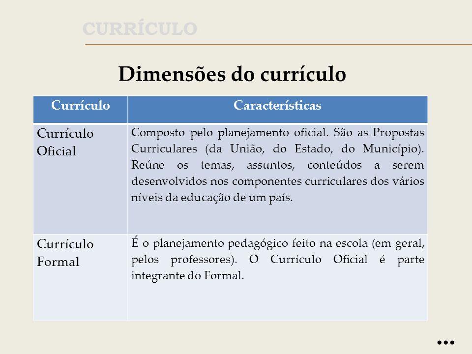 Dimensões do currículo CurrículoCaracterísticas Currículo em Ação ou Currículo Real Reúne todas as aprendizagens realizadas pelos estudantes enquanto participantes de um sistema de ensino, ou seja, um sistema composto de competências, conhecimentos, habilidades, valores e atitudes.