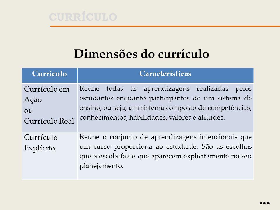 Dimensões do currículo CurrículoCaracterísticas Currículo Oculto (Oposto ao Explícito) É o resultado não-intencional das práticas escolares.