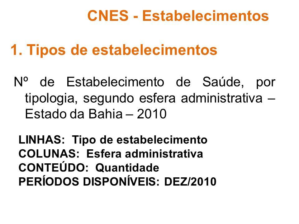 Nº de Estabelecimento de Saúde, por tipologia, segundo esfera administrativa – Estado da Bahia – 2010 CNES - Estabelecimentos 1.