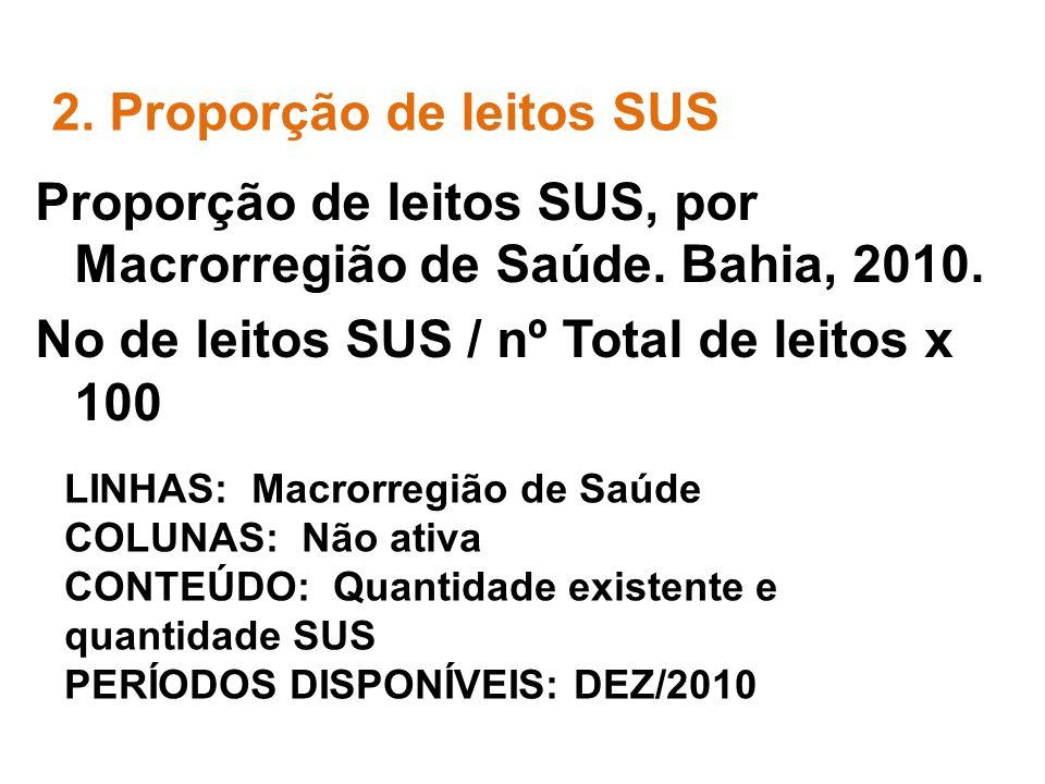 Proporção de leitos SUS, por Macrorregião de Saúde.