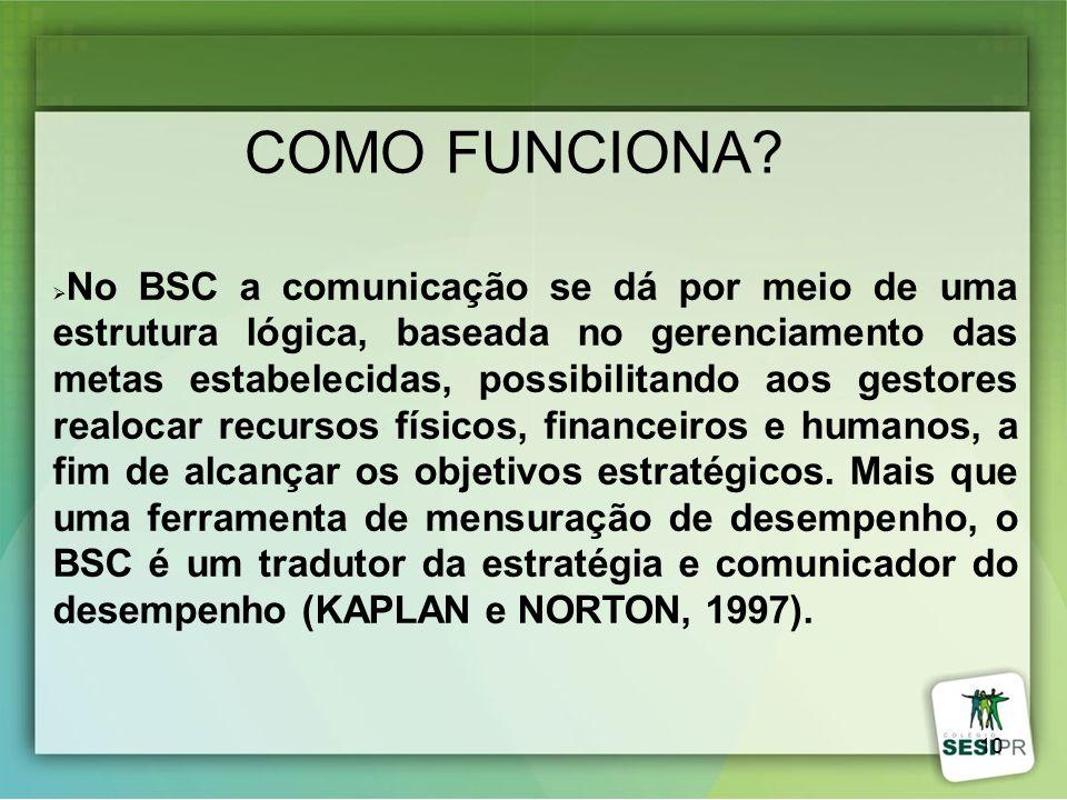 10 COMO FUNCIONA? No BSC a comunicação se dá por meio de uma estrutura lógica, baseada no gerenciamento das metas estabelecidas, possibilitando aos ge