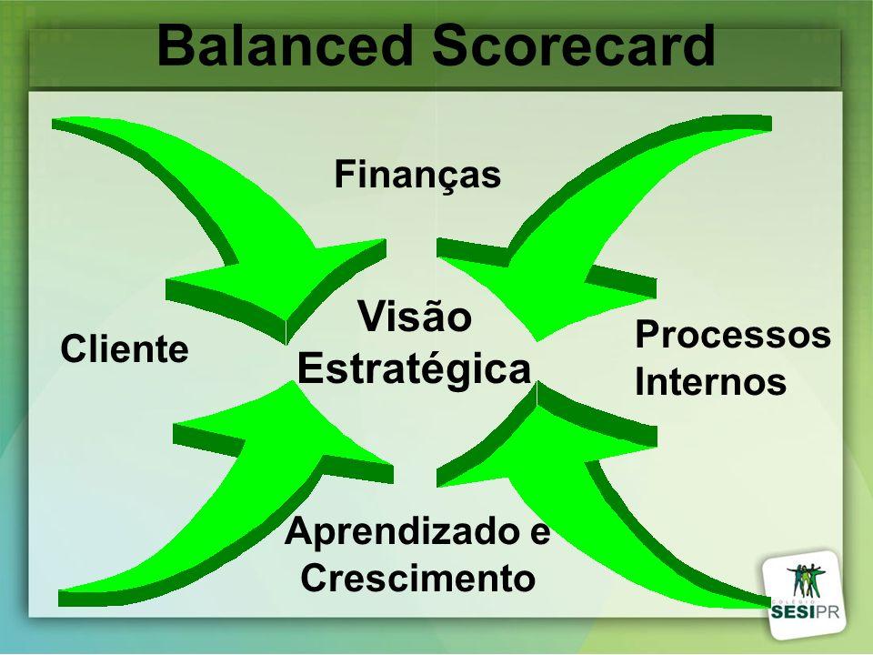 Balanced Scorecard Visão Estratégica Aprendizado e Crescimento Processos Internos Cliente Finanças