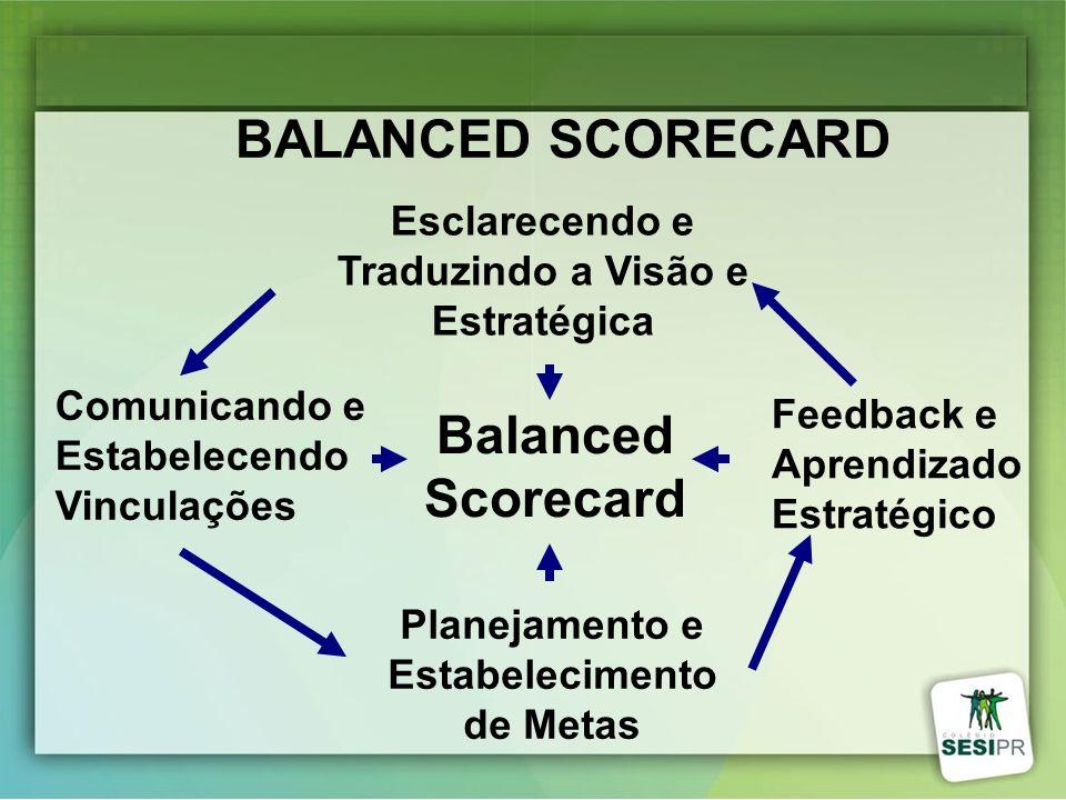 Balanced Scorecard Planejamento e Estabelecimento de Metas Feedback e Aprendizado Estratégico Comunicando e Estabelecendo Vinculações Esclarecendo e T