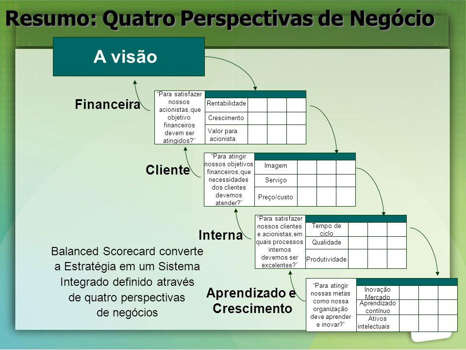Resumo: Quatro Perspectivas de Negócio Para atingir nossos objetivos financeiros,que necessidades dos clientes devemos atender? Imagem Serviço Preço/c