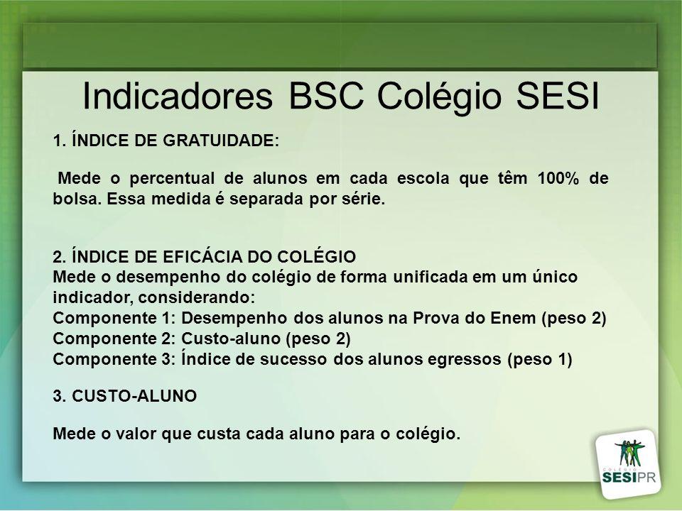 Indicadores BSC Colégio SESI 1. ÍNDICE DE GRATUIDADE: Mede o percentual de alunos em cada escola que têm 100% de bolsa. Essa medida é separada por sér