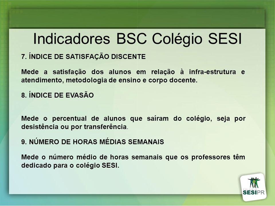 Indicadores BSC Colégio SESI 7. ÍNDICE DE SATISFAÇÃO DISCENTE Mede a satisfação dos alunos em relação à infra-estrutura e atendimento, metodologia de