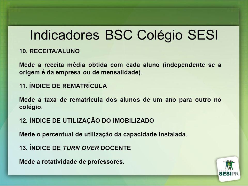 Indicadores BSC Colégio SESI 10. RECEITA/ALUNO Mede a receita média obtida com cada aluno (independente se a origem é da empresa ou de mensalidade). 1