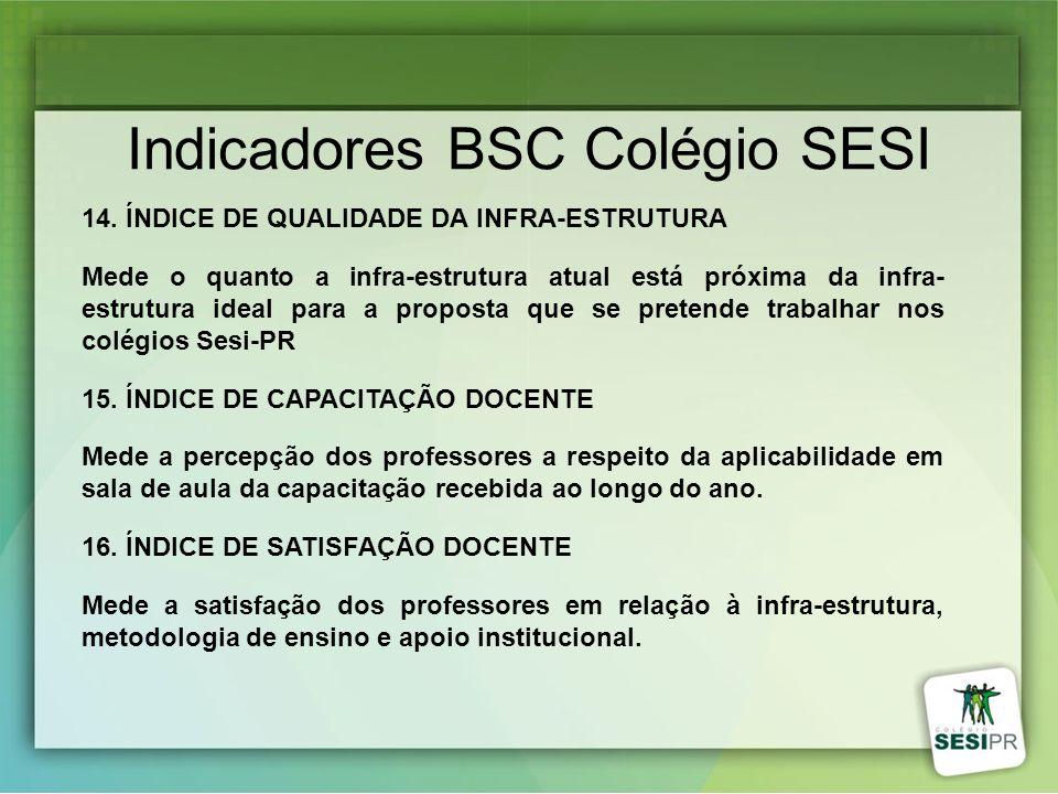 Indicadores BSC Colégio SESI 14. ÍNDICE DE QUALIDADE DA INFRA-ESTRUTURA Mede o quanto a infra-estrutura atual está próxima da infra- estrutura ideal p