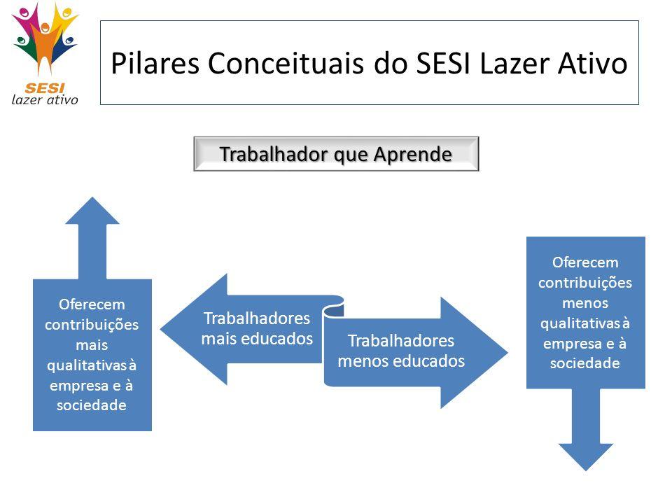 Pilares Conceituais do SESI Lazer Ativo Trabalhador que Aprende Trabalhadores mais educados Trabalhadores menos educados Oferecem contribuições mais q