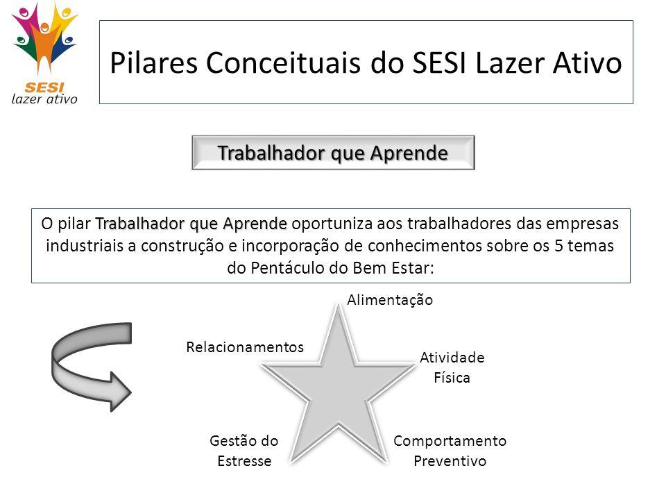 Pilares Conceituais do SESI Lazer Ativo Trabalhador que Aprende Trabalhador que Aprende O pilar Trabalhador que Aprende oportuniza aos trabalhadores d