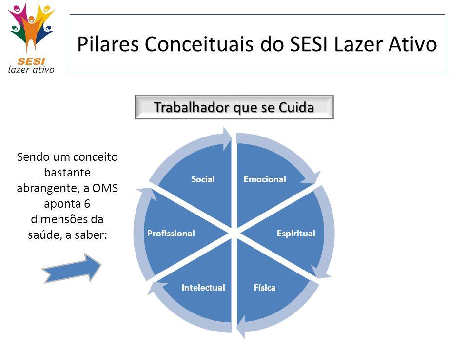 Pilares Conceituais do SESI Lazer Ativo Trabalhador que se Cuida Sendo um conceito bastante abrangente, a OMS aponta 6 dimensões da saúde, a saber: