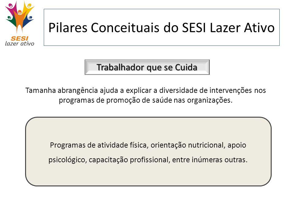 Pilares Conceituais do SESI Lazer Ativo Trabalhador que se Cuida Tamanha abrangência ajuda a explicar a diversidade de intervenções nos programas de p