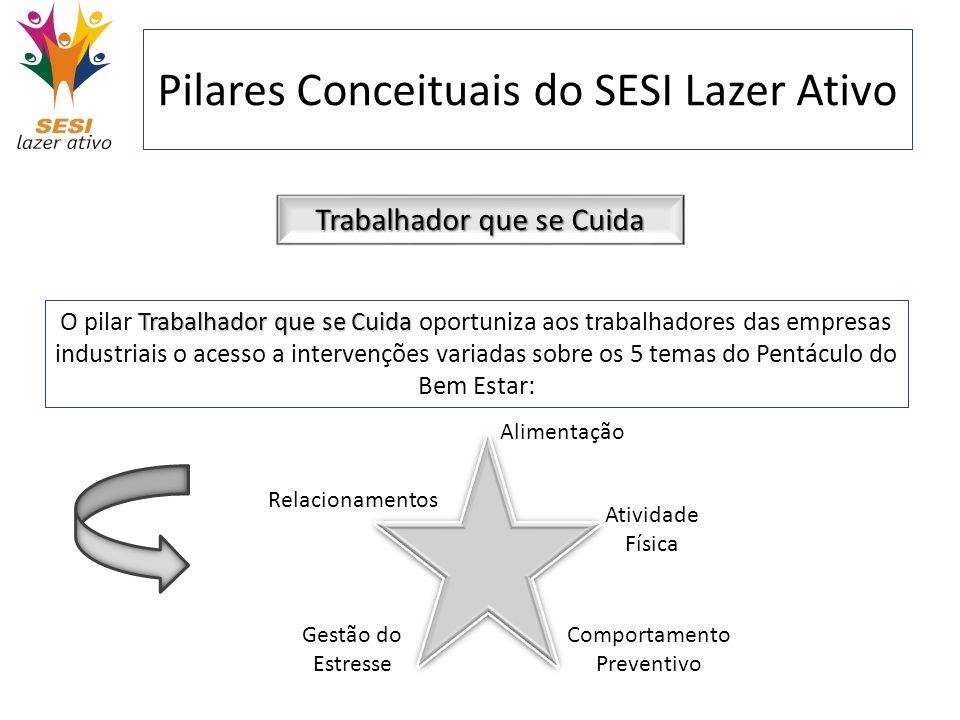 Pilares Conceituais do SESI Lazer Ativo Trabalhador que se Cuida Trabalhador que se Cuida O pilar Trabalhador que se Cuida oportuniza aos trabalhadore
