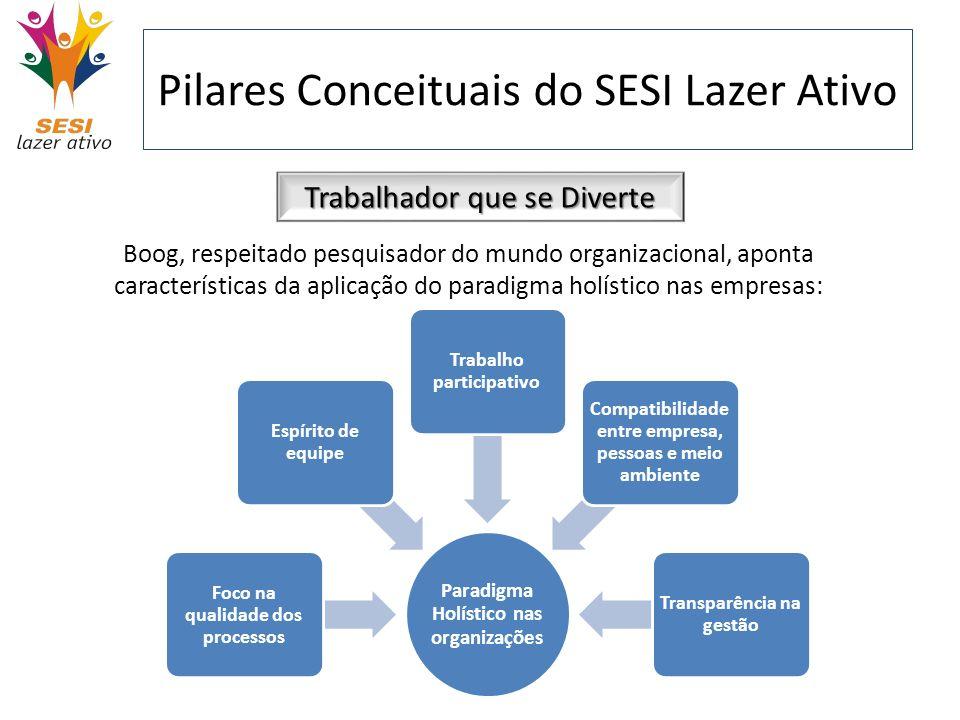 Pilares Conceituais do SESI Lazer Ativo Trabalhador que se Diverte Boog, respeitado pesquisador do mundo organizacional, aponta características da apl