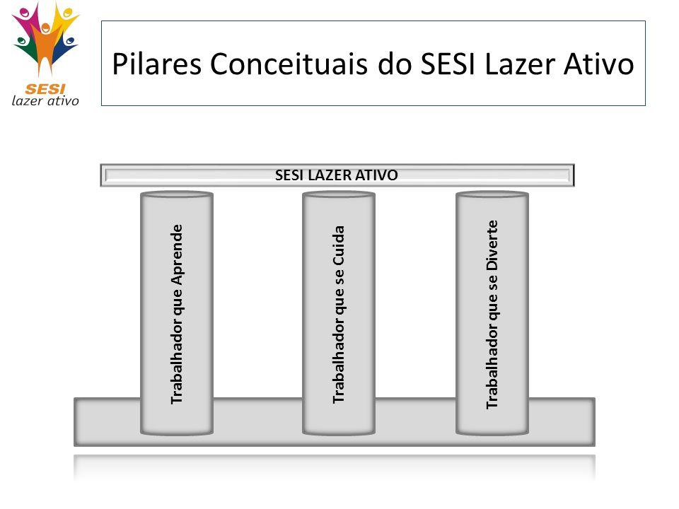 Pilares Conceituais do SESI Lazer Ativo Trabalhador que se Cuida SESI LAZER ATIVO Trabalhador que se Cuida