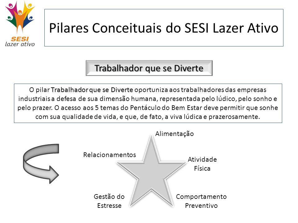 Pilares Conceituais do SESI Lazer Ativo Trabalhador que se Diverte Trabalhador que se Diverte O pilar Trabalhador que se Diverte oportuniza aos trabal