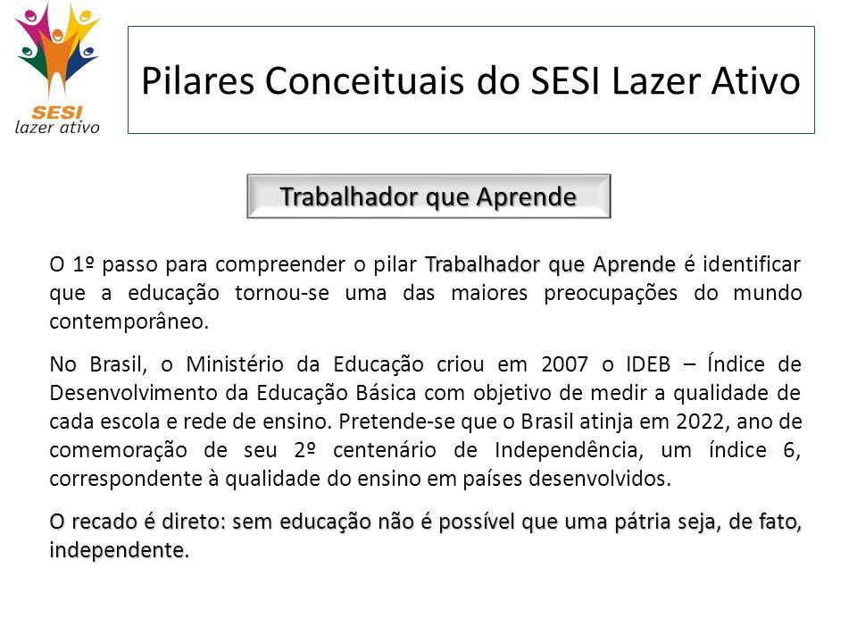 Pilares Conceituais do SESI Lazer Ativo Trabalhador que Aprende Atualmente, estamos longe da meta estabelecida.
